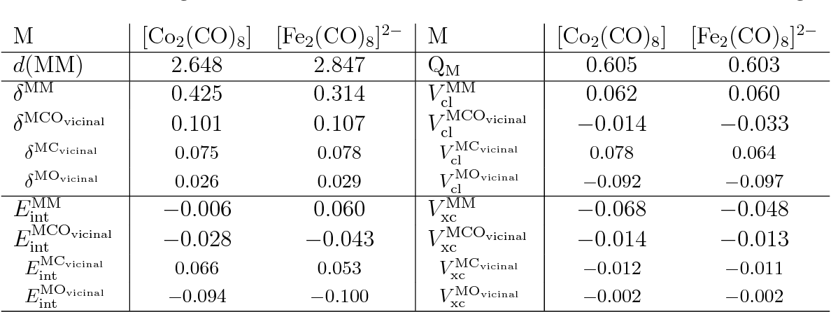 An Interacting Quantum Atoms Analysis Of The Metal Metal Bond In M2