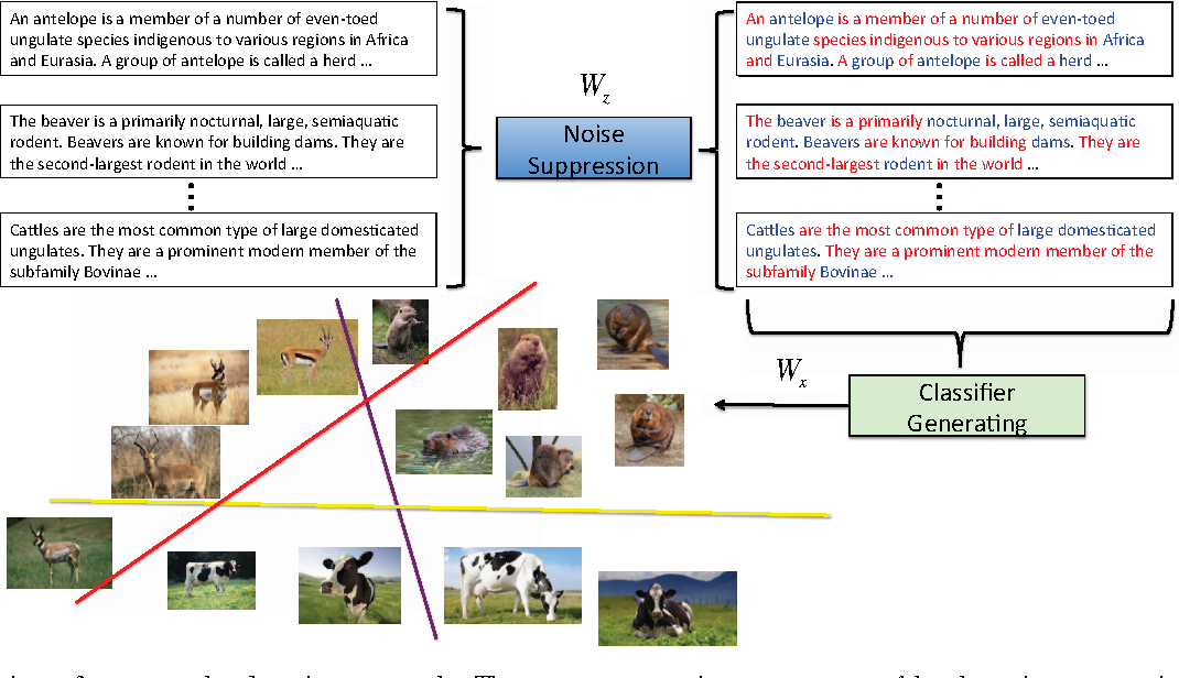 Figure 1 for Less is more: zero-shot learning from online textual documents with noise suppression