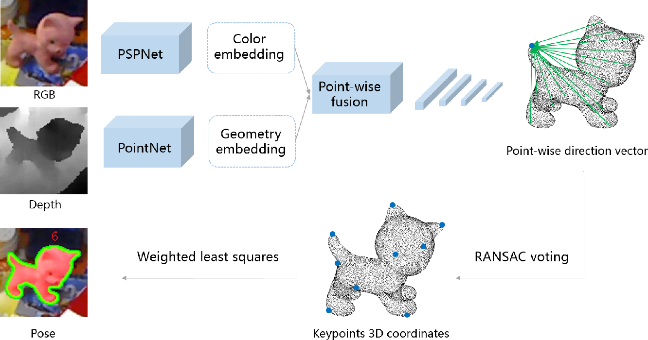 Figure 2 for 3D Point-to-Keypoint Voting Network for 6D Pose Estimation