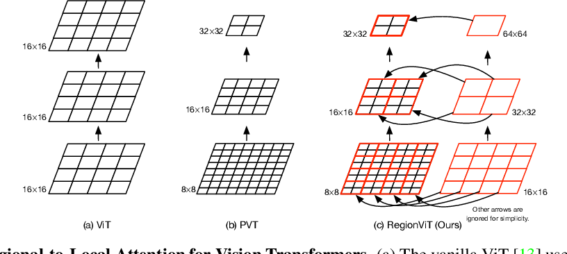 Figure 1 for RegionViT: Regional-to-Local Attention for Vision Transformers