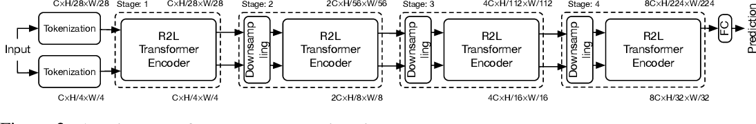 Figure 3 for RegionViT: Regional-to-Local Attention for Vision Transformers