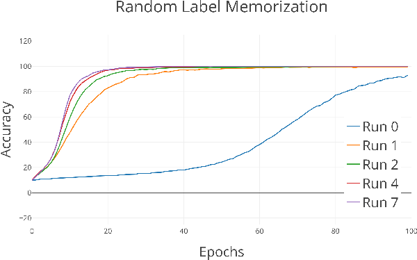 Figure 1 for Leveraging Random Label Memorization for Unsupervised Pre-Training