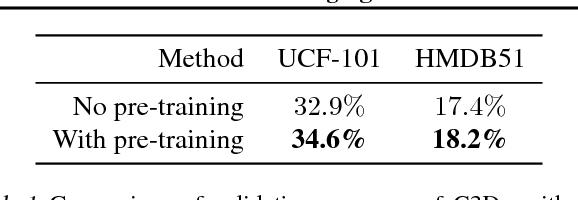 Figure 2 for Leveraging Random Label Memorization for Unsupervised Pre-Training