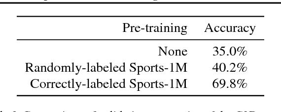 Figure 4 for Leveraging Random Label Memorization for Unsupervised Pre-Training