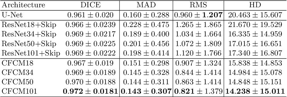 Figure 2 for CFCM: Segmentation via Coarse to Fine Context Memory