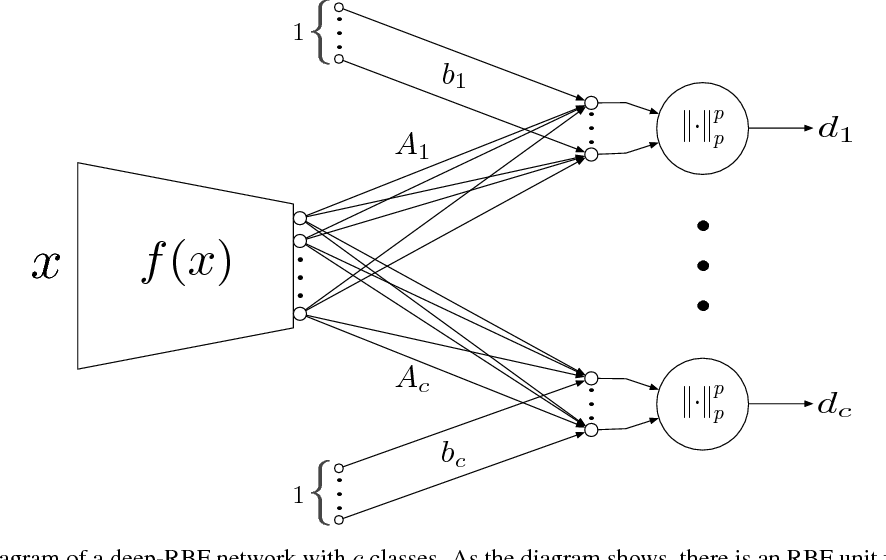 Figure 1 for Deep-RBF Networks Revisited: Robust Classification with Rejection