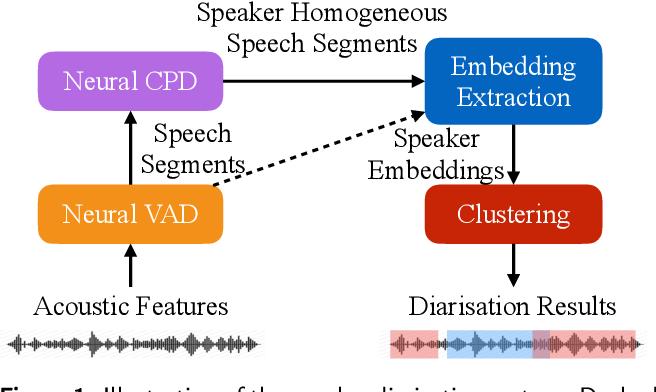 Figure 1 for Combination of Deep Speaker Embeddings for Diarisation
