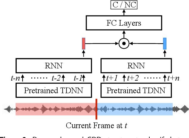 Figure 3 for Combination of Deep Speaker Embeddings for Diarisation