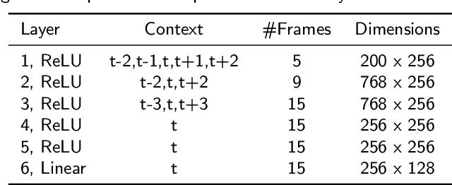 Figure 4 for Combination of Deep Speaker Embeddings for Diarisation