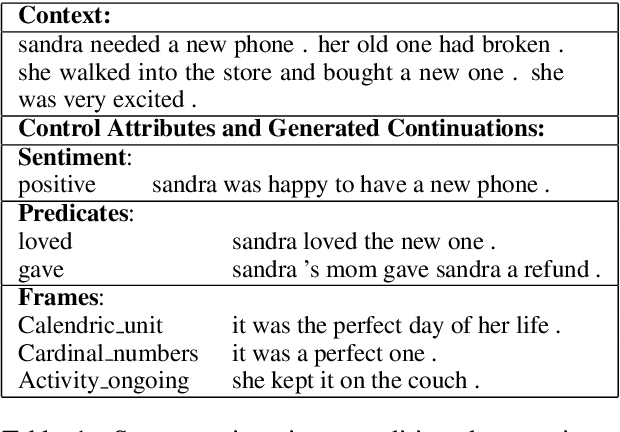 Figure 1 for Generating Diverse Story Continuations with Controllable Semantics