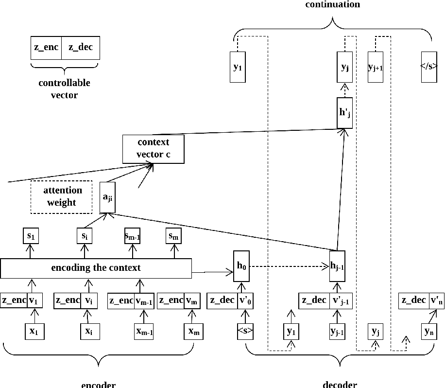 Figure 2 for Generating Diverse Story Continuations with Controllable Semantics