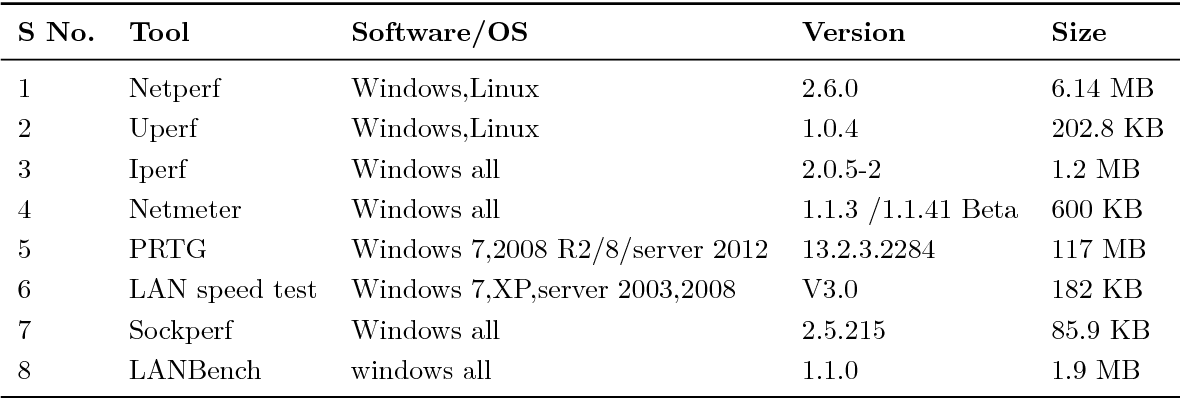 Table 3 1 from Comparing performance of HyperV and VMware