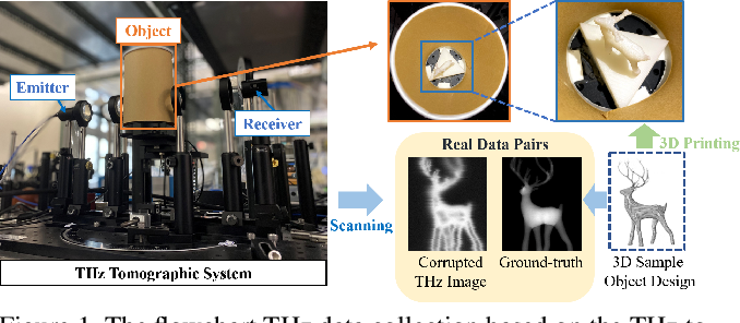 Figure 2 for Seeing through a Black Box: Toward High-Quality Terahertz TomographicImaging via Multi-Scale Spatio-Spectral Image Fusion