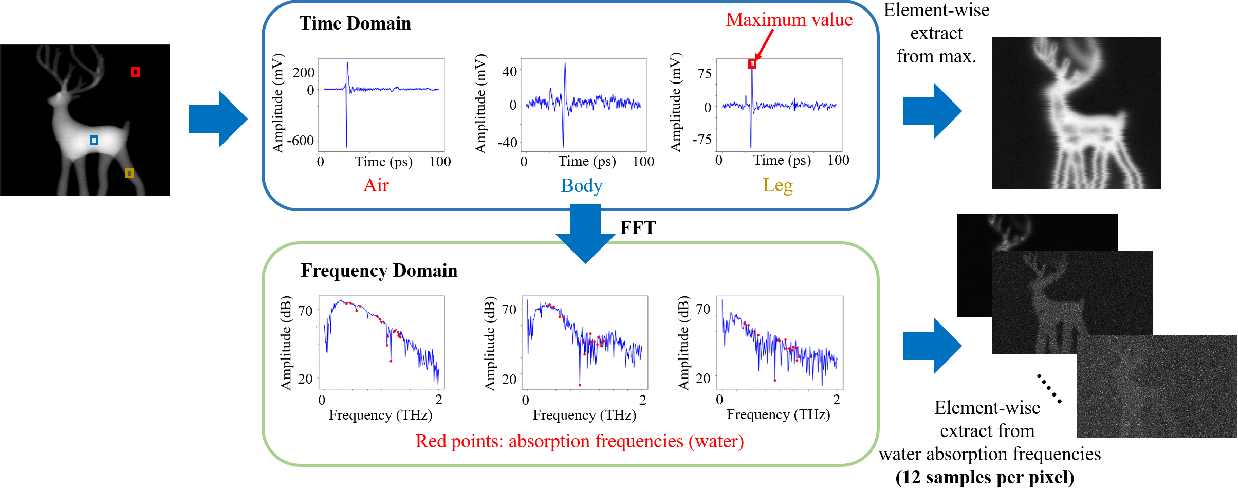 Figure 3 for Seeing through a Black Box: Toward High-Quality Terahertz TomographicImaging via Multi-Scale Spatio-Spectral Image Fusion