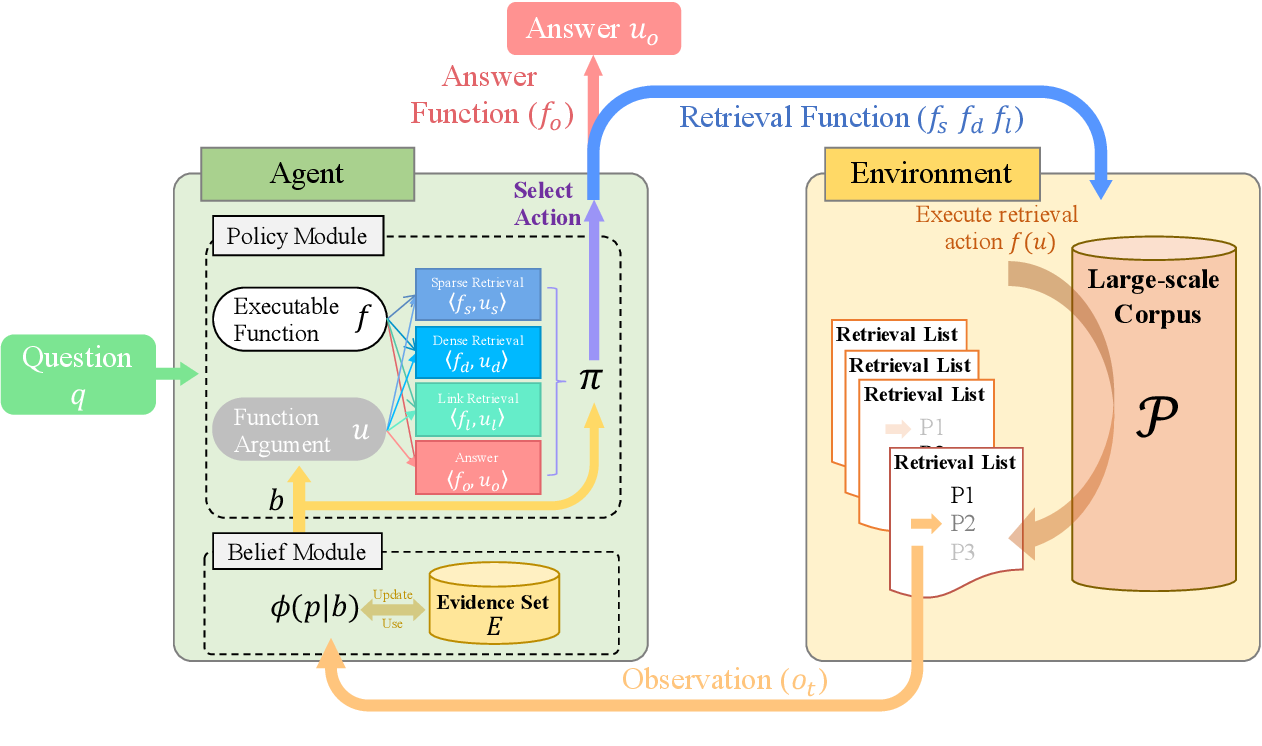 Figure 3 for Adaptive Information Seeking for Open-Domain Question Answering