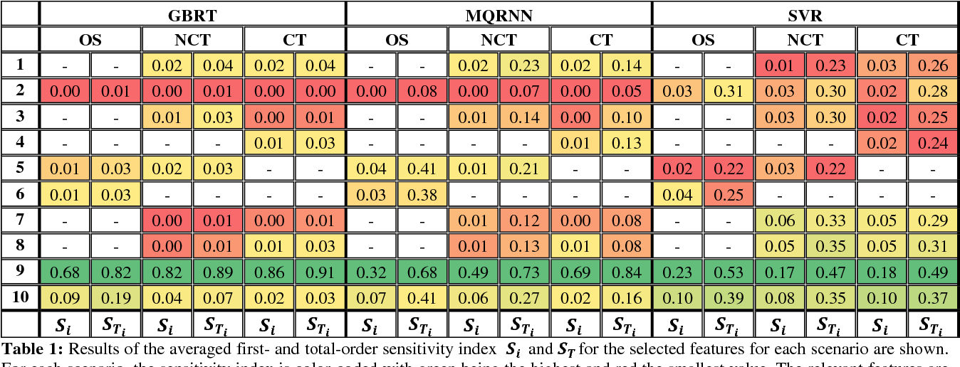 Figure 1 for Quantifying the Influences on Probabilistic Wind Power Forecasts