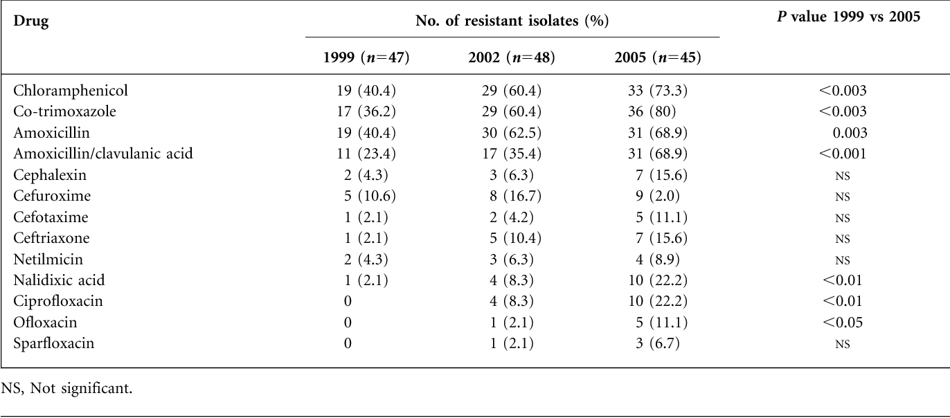 Table 2 from rising prevalence of enteric fever due to multidrug resistance pattern of s typhi to selected drugs over a 7 year fandeluxe Image collections