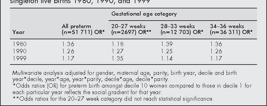 PDF] Socioeconomic status and preterm birth: New Zealand