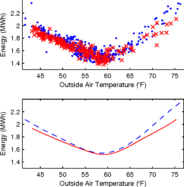 Figure 3 for Energy-Efficient Building HVAC Control Using Hybrid System LBMPC