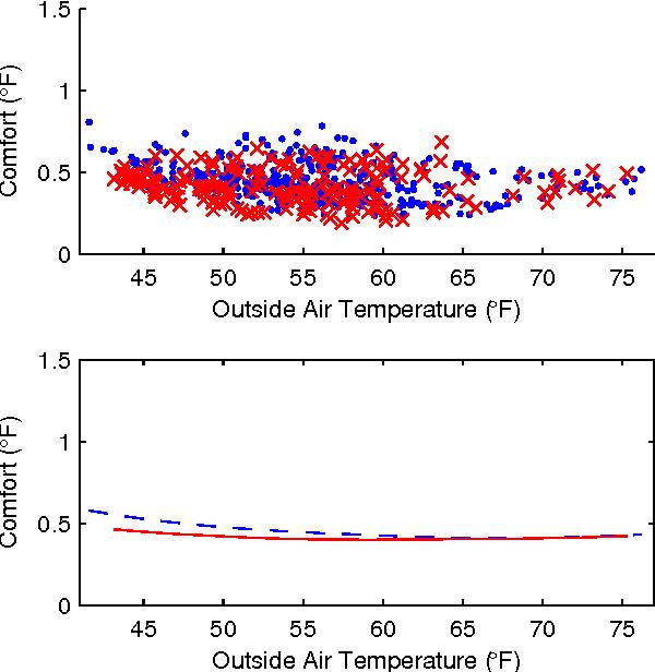 Figure 4 for Energy-Efficient Building HVAC Control Using Hybrid System LBMPC