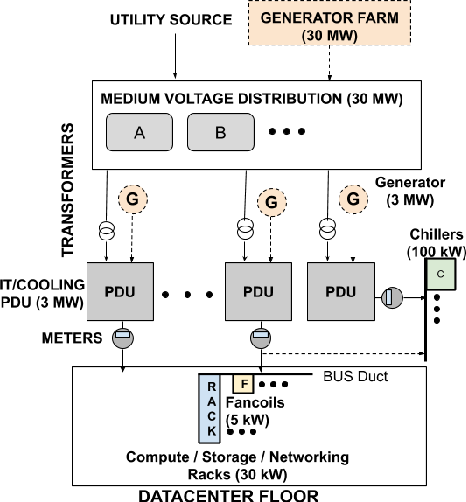 Figure 1 for Power Modeling for Effective Datacenter Planning and Compute Management
