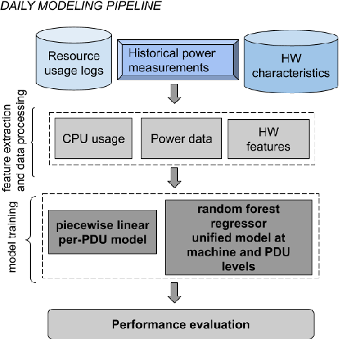 Figure 2 for Power Modeling for Effective Datacenter Planning and Compute Management