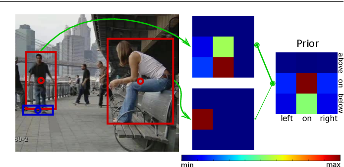 Figure 1 for Object Priors for Classifying and Localizing Unseen Actions