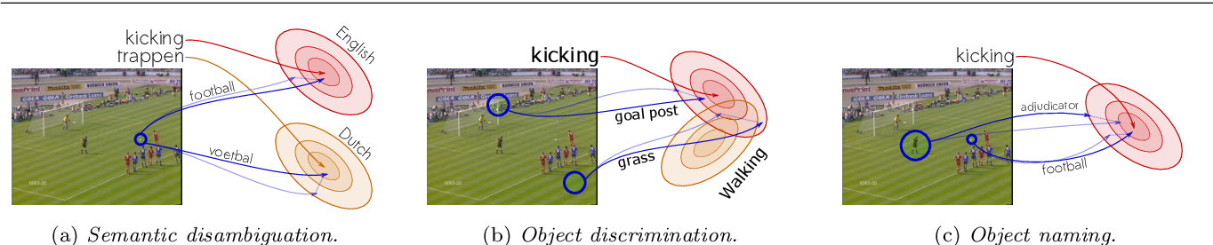 Figure 3 for Object Priors for Classifying and Localizing Unseen Actions