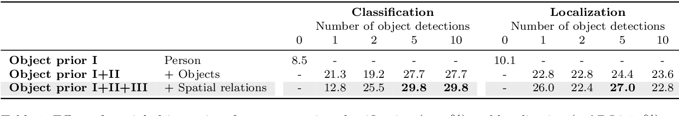 Figure 2 for Object Priors for Classifying and Localizing Unseen Actions