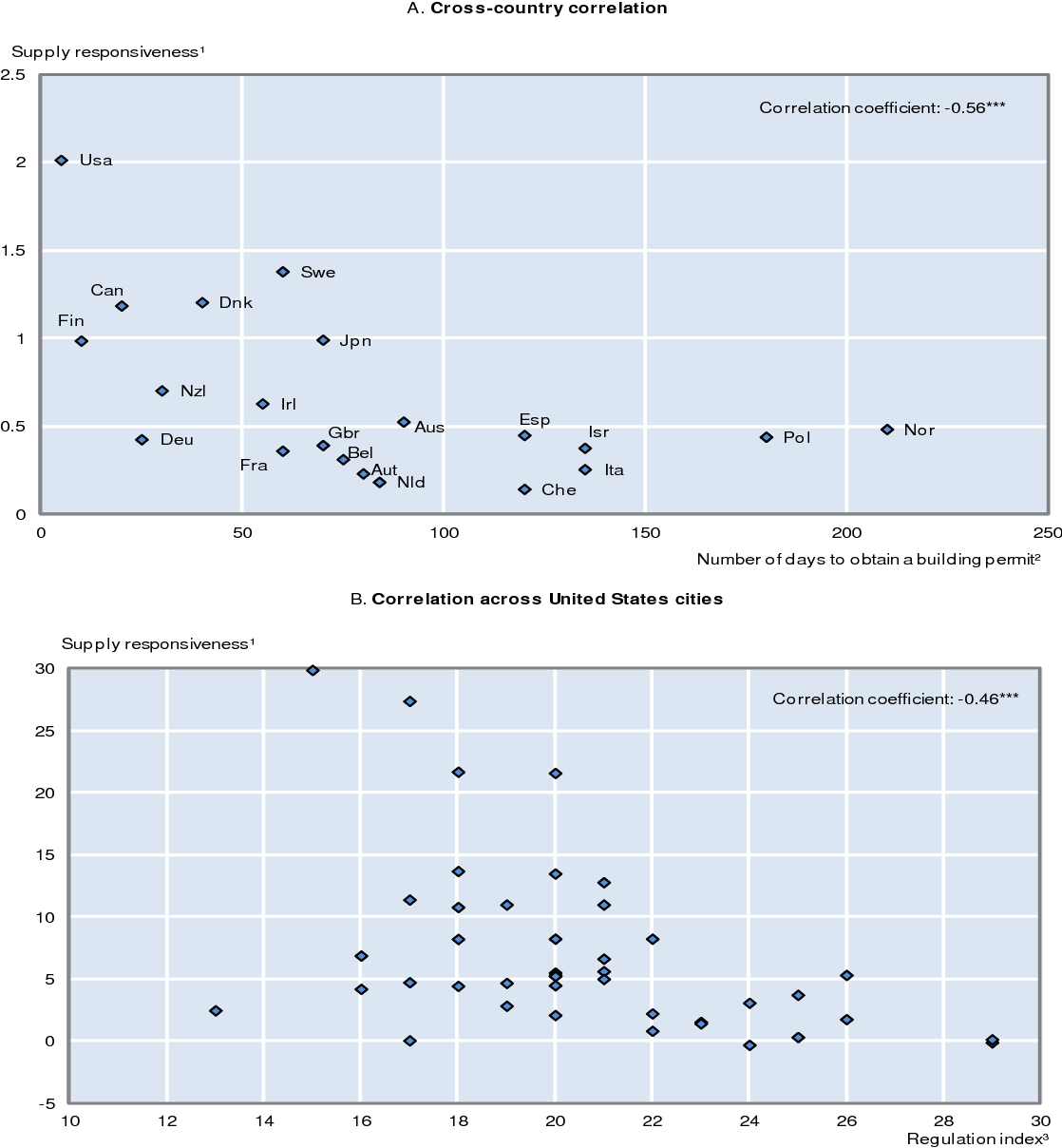 figure 5 from no 837 the price responsiveness of housing supply in