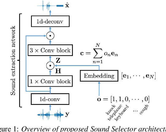 Figure 1 for Listen to What You Want: Neural Network-based Universal Sound Selector