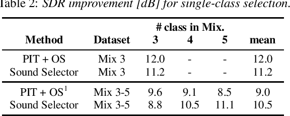 Figure 4 for Listen to What You Want: Neural Network-based Universal Sound Selector
