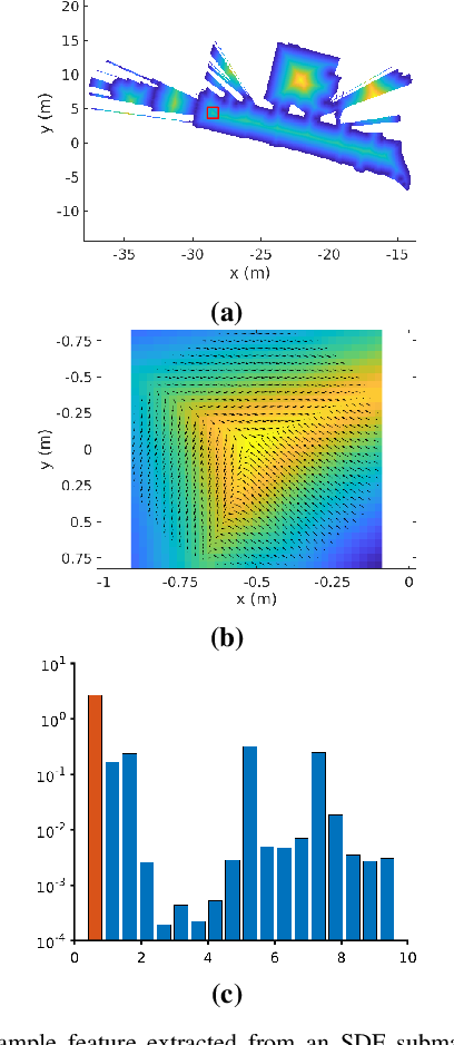 Figure 4 for Free-Space Features: Global Localization in 2D Laser SLAM Using Distance Function Maps