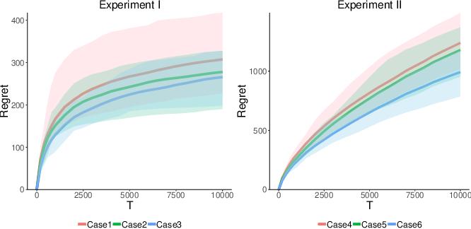 Figure 2 for Fatigue-aware Bandits for Dependent Click Models