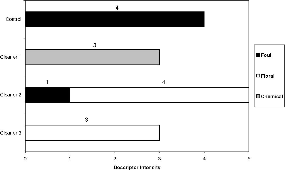 Evaluation Fundamentals >> Figure 3 From Odor Evaluation Fundamentals And Applications For