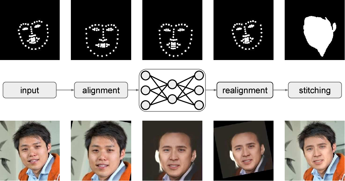 Figure 2 for Fast Face-swap Using Convolutional Neural Networks