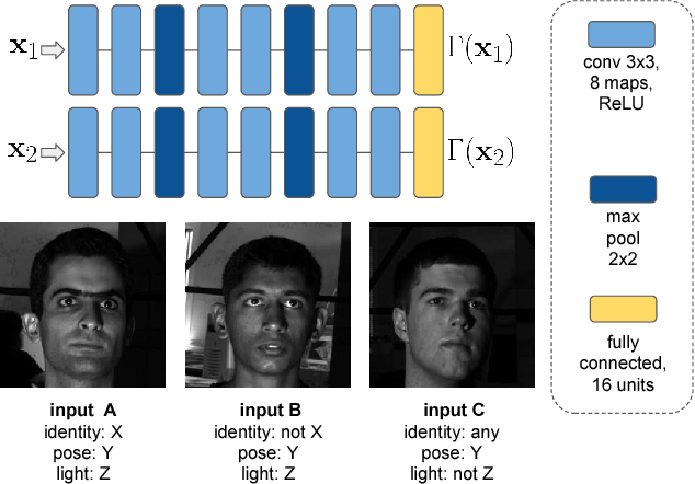 Figure 4 for Fast Face-swap Using Convolutional Neural Networks