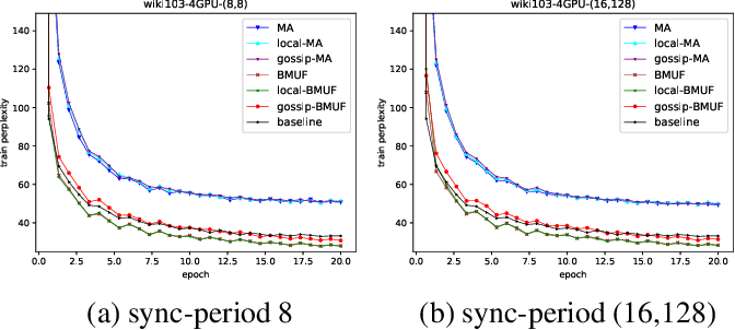 Figure 4 for A Random Gossip BMUF Process for Neural Language Modeling