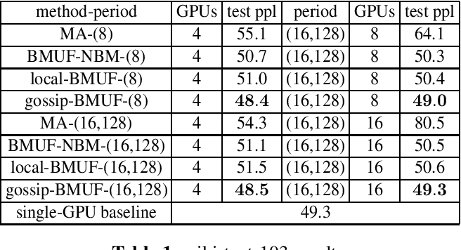 Figure 2 for A Random Gossip BMUF Process for Neural Language Modeling