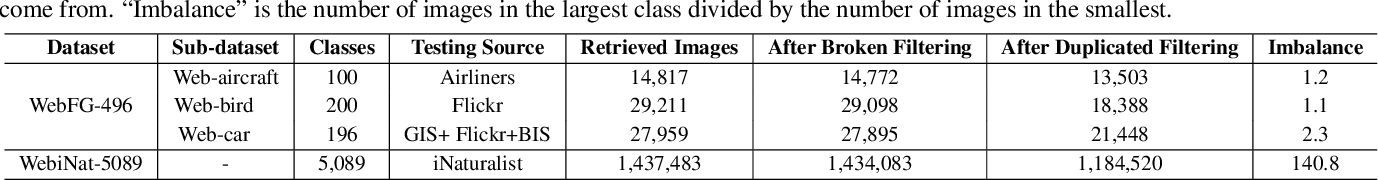 Figure 3 for Webly Supervised Fine-Grained Recognition: Benchmark Datasets and An Approach