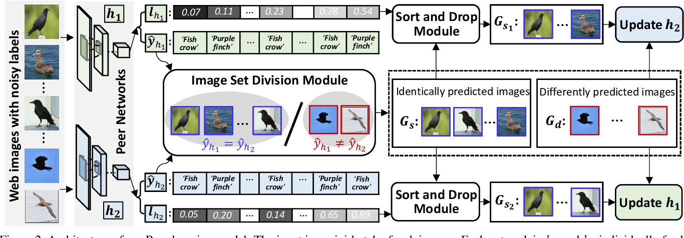 Figure 4 for Webly Supervised Fine-Grained Recognition: Benchmark Datasets and An Approach