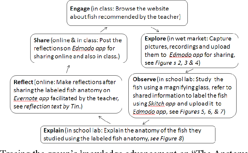 Figure 9 from Bring Your Own Device ( BYOD ) for Seamless Science ...