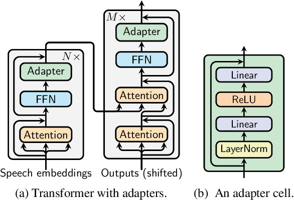 Figure 1 for Lightweight Adapter Tuning for Multilingual Speech Translation