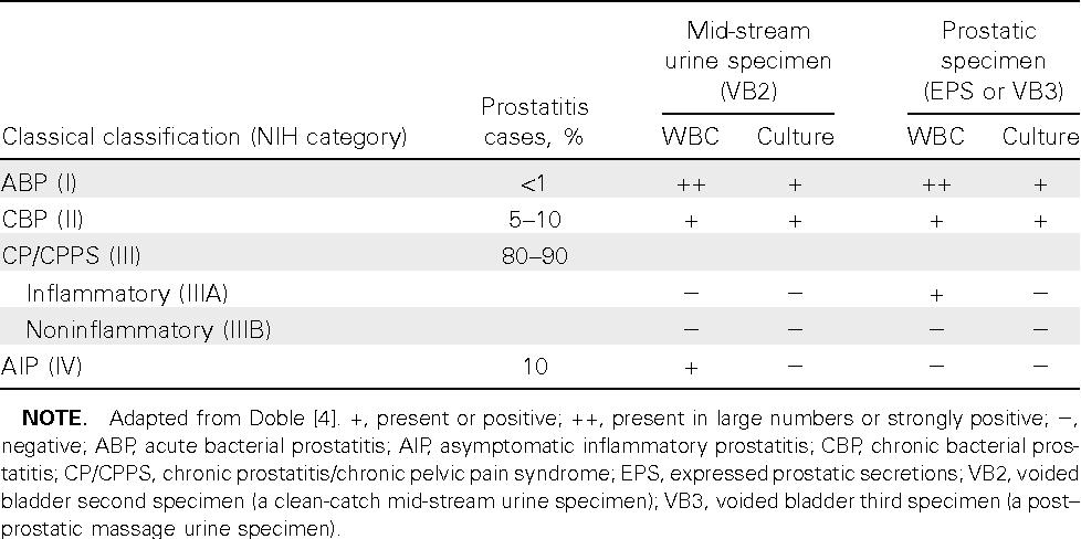 prostatitis in 25 chronic bacterial treatment.jpg