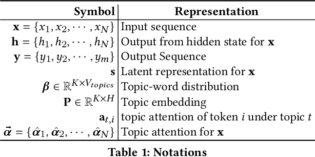 Figure 2 for Topic-Aware Abstractive Text Summarization