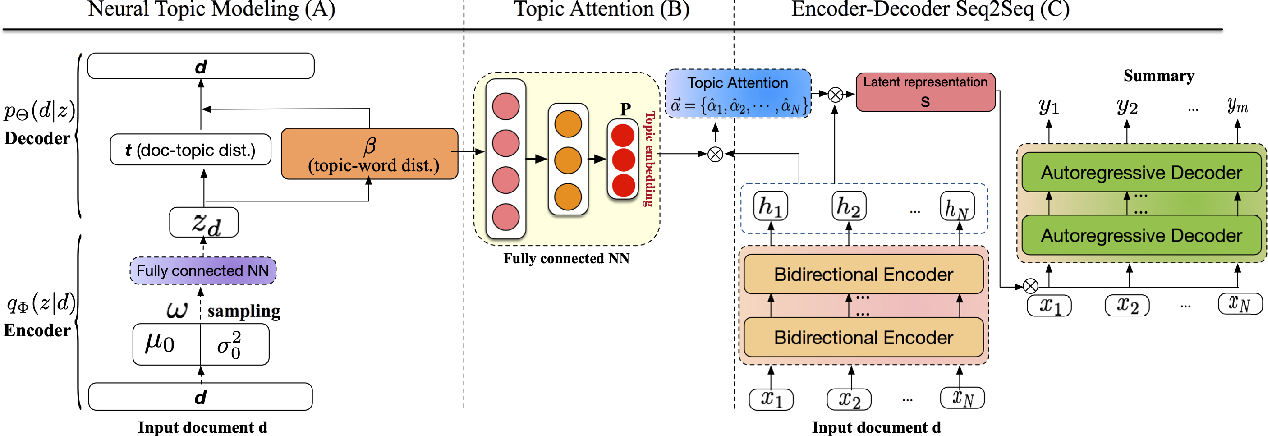 Figure 3 for Topic-Aware Abstractive Text Summarization