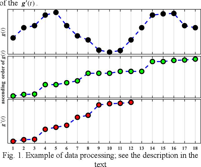 Figure 1 for A Novel Granular-Based Bi-Clustering Method of Deep Mining the Co-Expressed Genes