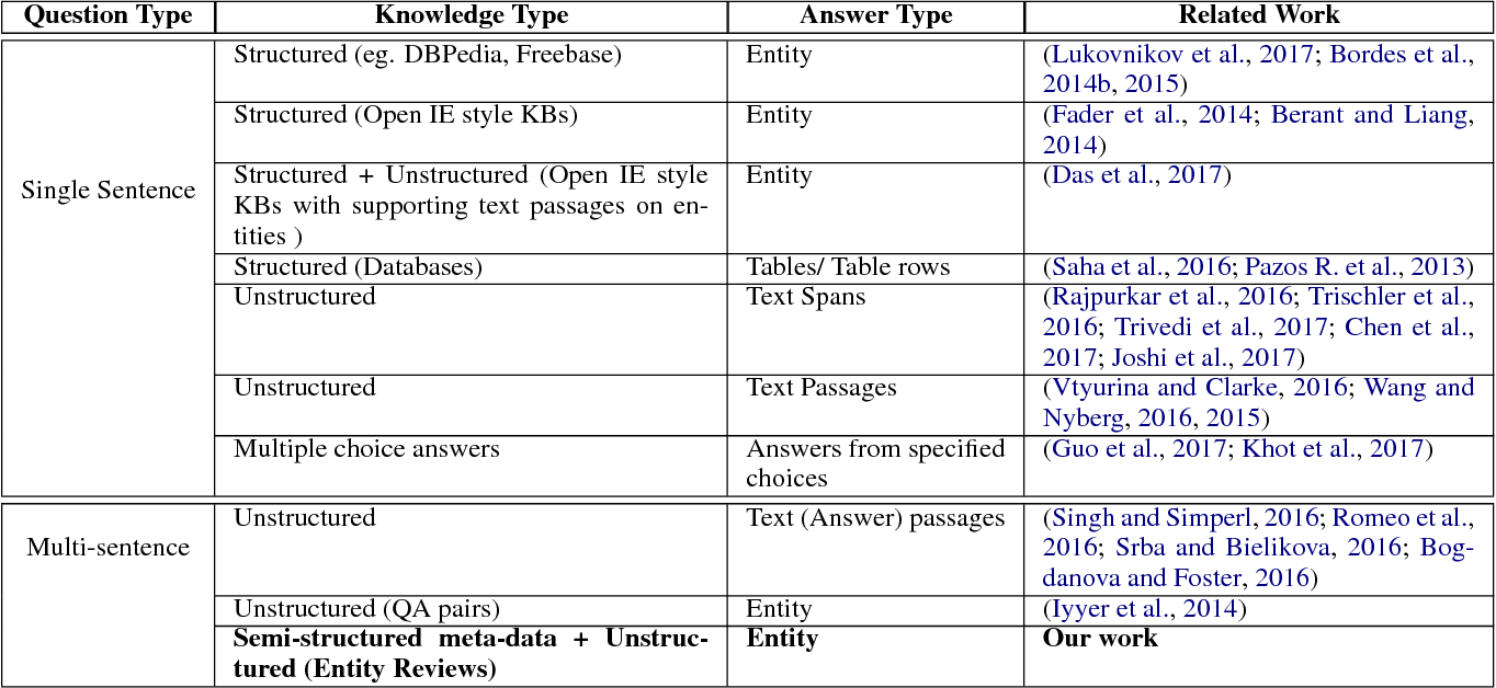 Figure 2 for Towards Understanding and Answering Multi-Sentence Recommendation Questions on Tourism