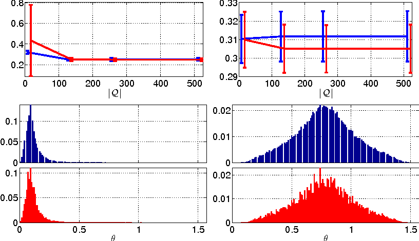 Figure 4 for On-the-fly Approximation of Multivariate Total Variation Minimization