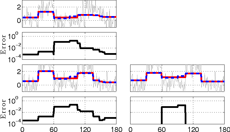 Figure 1 for On-the-fly Approximation of Multivariate Total Variation Minimization